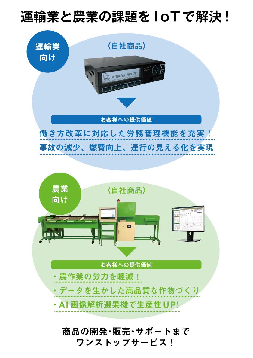 NPシステム特徴